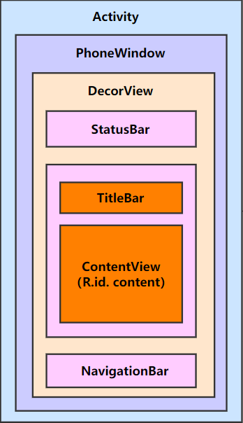 View_Structure
