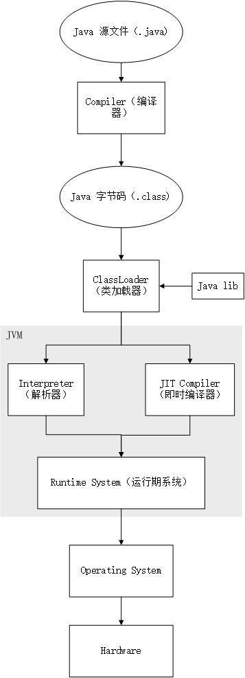 java 代码执行流程.jpg